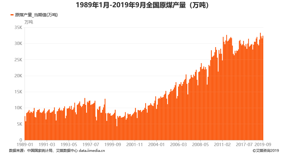 1989年1月-2019年9月全国原煤产量(万吨)