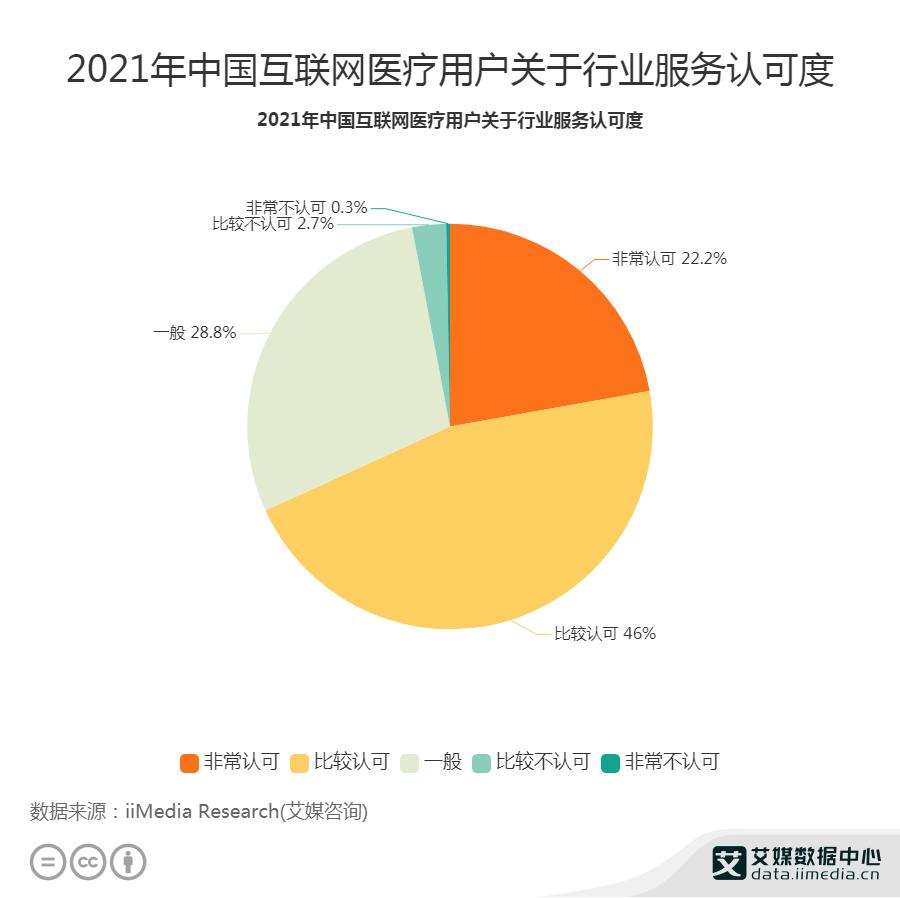 2021年中国互联网医疗用户关于行业服务认可度