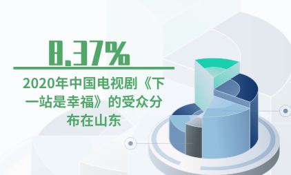 电视剧行业数据分析:2020年中国电视剧《下一站是幸福》的受众8.37%分布在山东