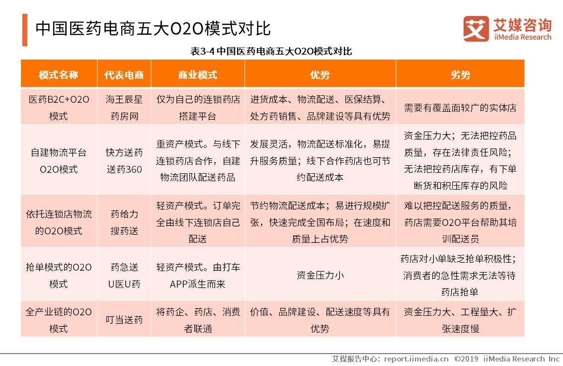 """中国医药电商O2O模式运行机制:""""引流-转化-消费-反馈"""""""