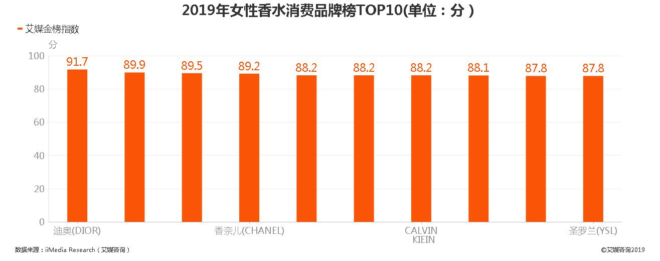 2019年女性香水消费品牌榜TOP10