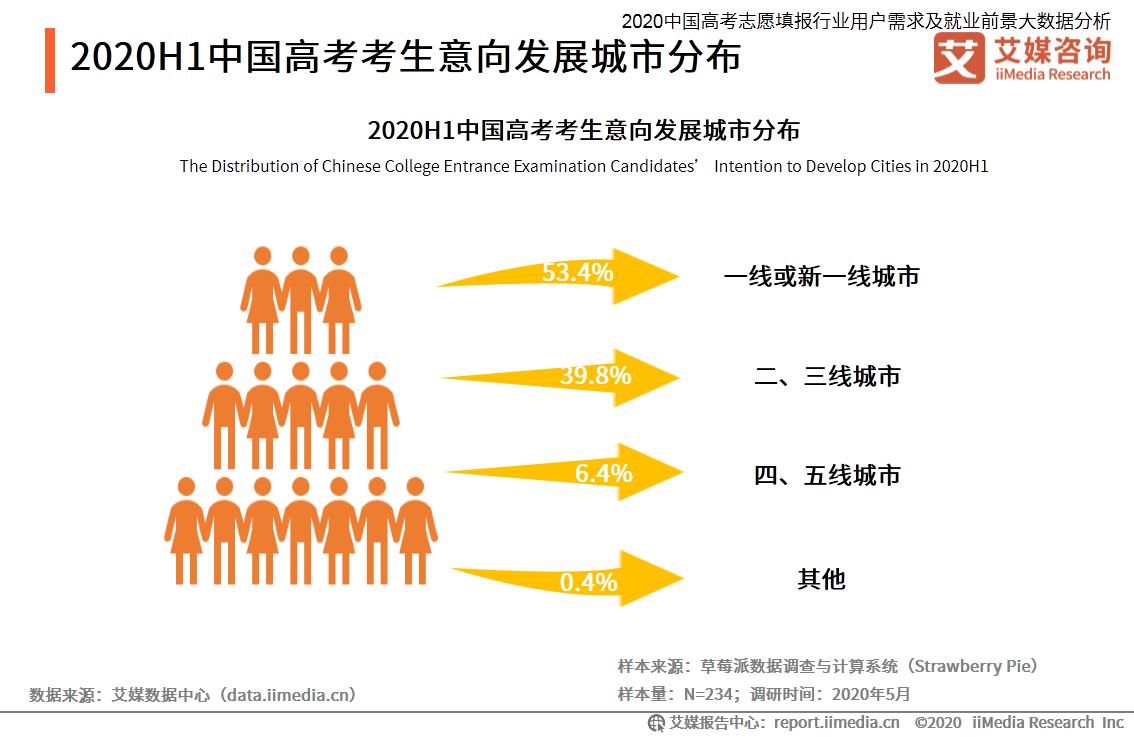 2020H1中国高考考生意向发展城市分布