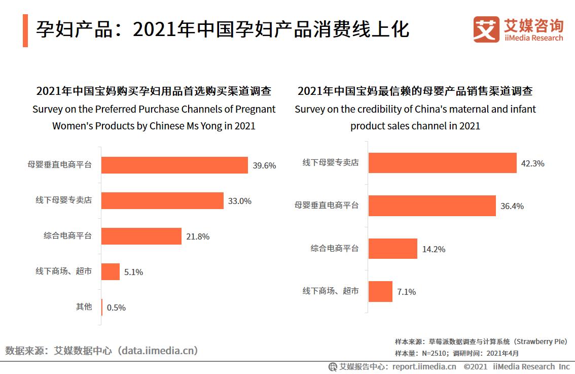 孕妇产品:2021年中国孕妇产品消费线上化