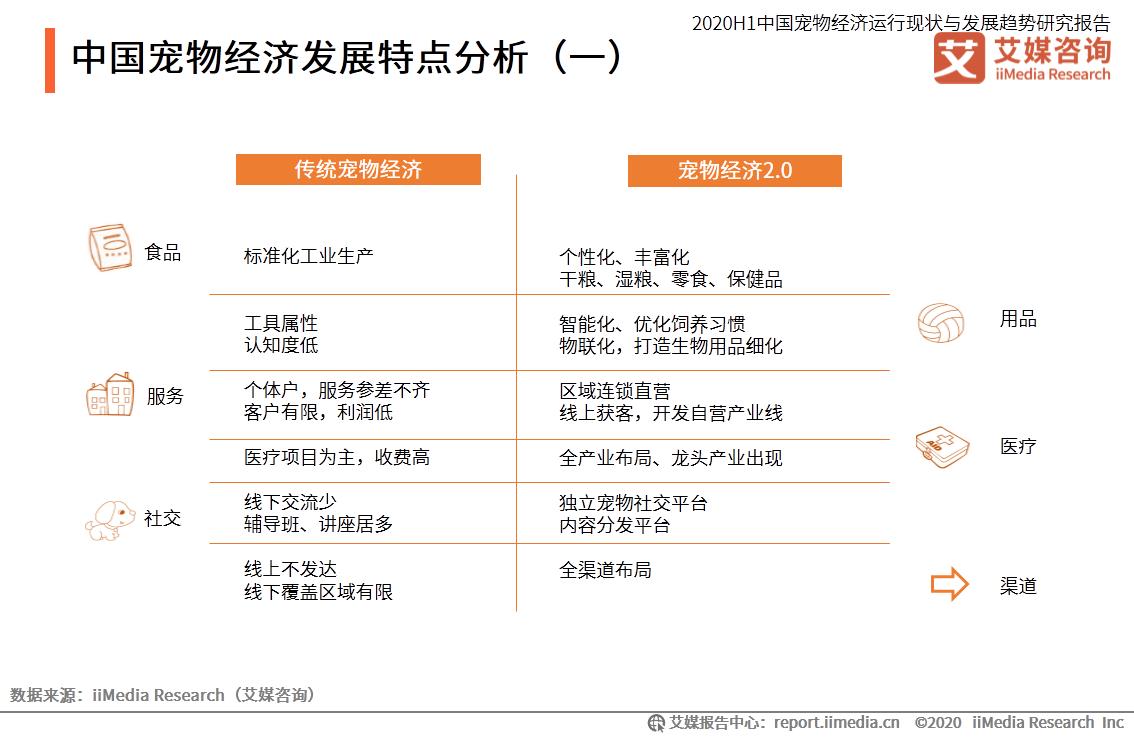 中国宠物经济发展特点分析