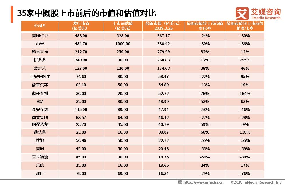 """上市热难掩市值""""凉凉"""",35家企业IPO后价值缩水普遍超过43%"""