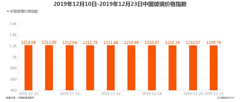 2019年12月10日-12月23日中国玻璃价格指数