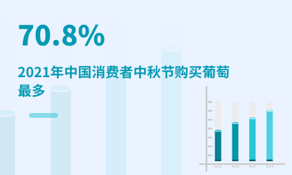中秋节数据分析:2021年中国70.8%消费者中秋节购买葡萄最多