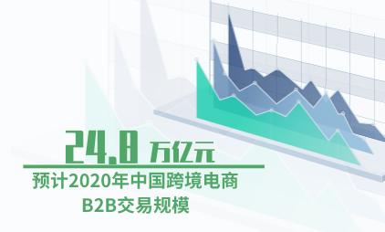 跨境电商行业数据分析:预计2020年中国跨境电商B2B交易规模为24.8万亿元