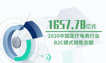 医药行业数据分析:2020中国医疗电商行业B2C模式销售总额预计达1657.78亿元