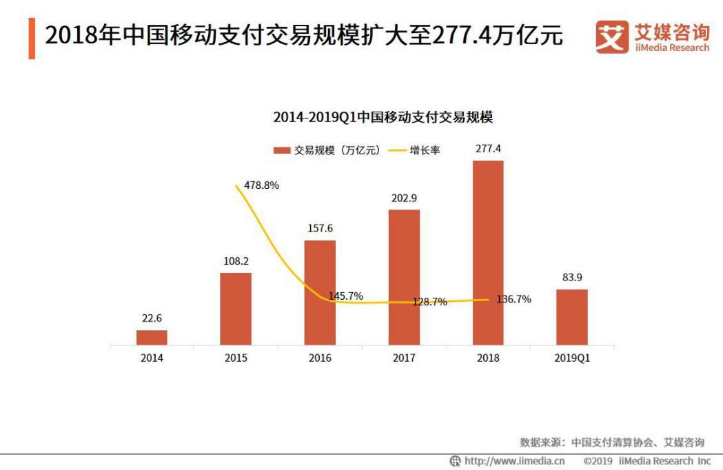 2019年第一季度中国移动支付交易规模达83.9万亿元