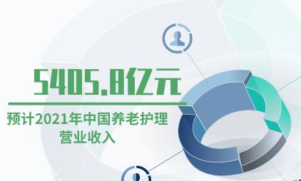 养老行业数据分析:预计2021年中国养老护理营业收入达5403.8亿元