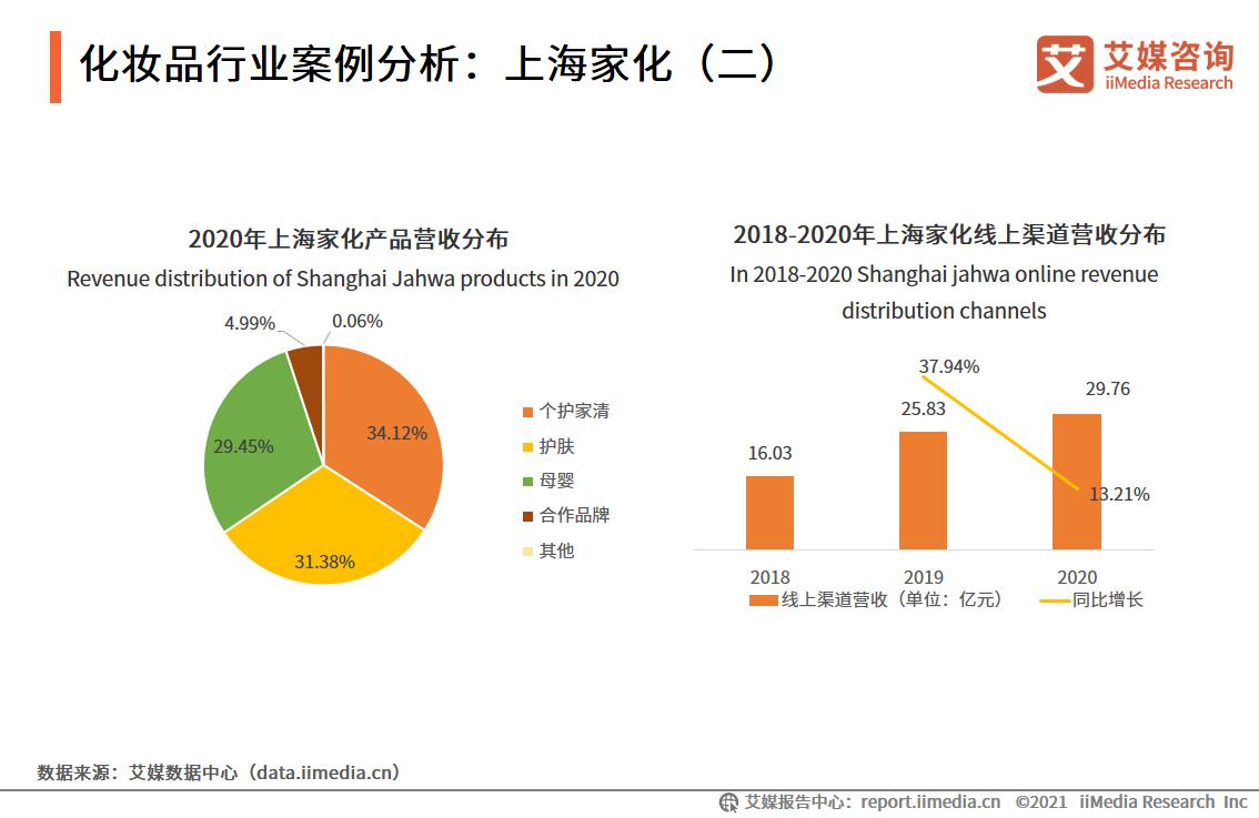 化妆品行业案例分析:上海家化(二)