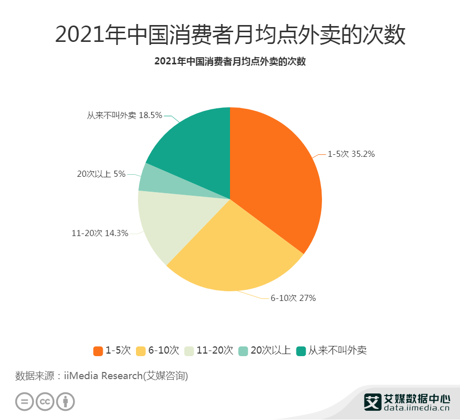 2021年中国消费者月均点外卖的次数