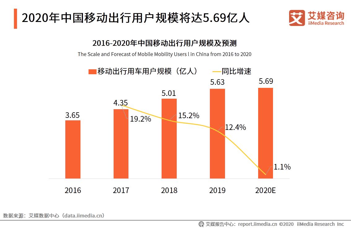 2020年中国移动出行用户规模将达5.69亿人