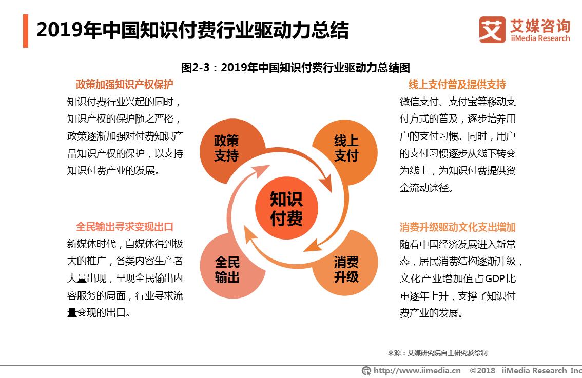 2019年中国知识付费行业驱动力总结