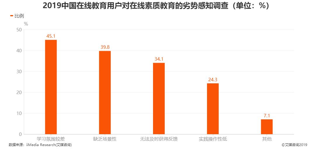 2019中国在线教育用户对在线素质教育的劣势感知调查