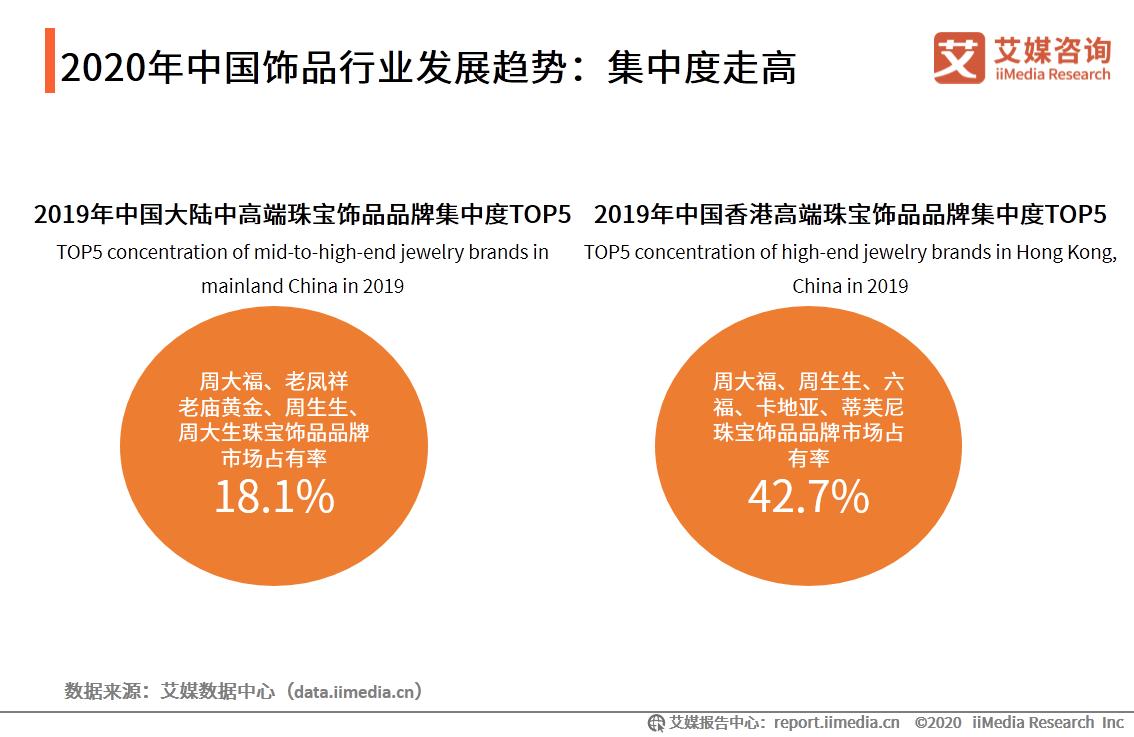 2020年中国饰品行业发展趋势:集中度走高
