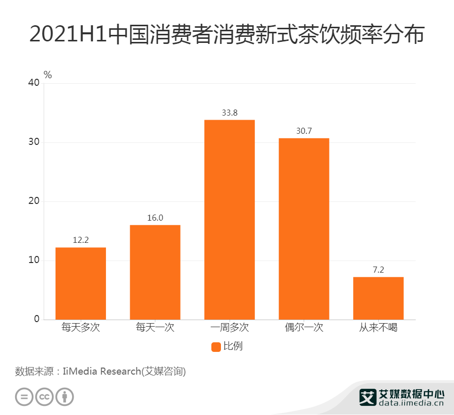 2021H1中国消费者消费新式茶饮频率分布