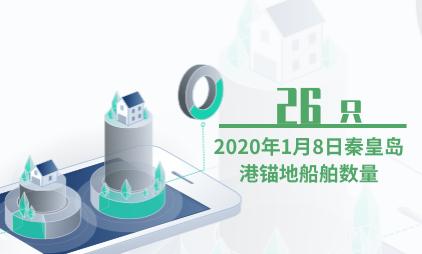船舶行业数据分析:2020年1月8日秦皇岛港锚地船舶数量为26只