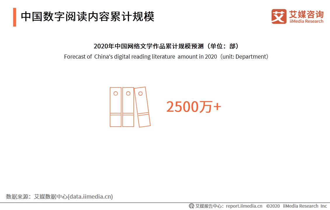 中国数字阅读内容累计规模