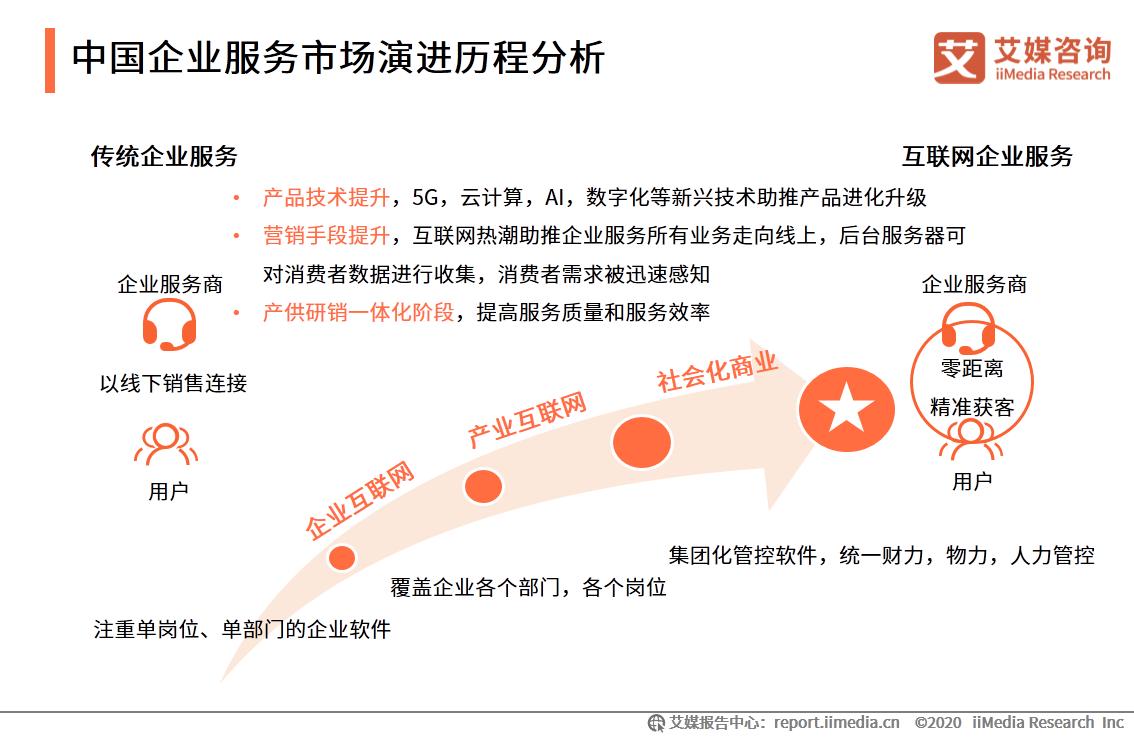 中国企业服务市场演进历程分析