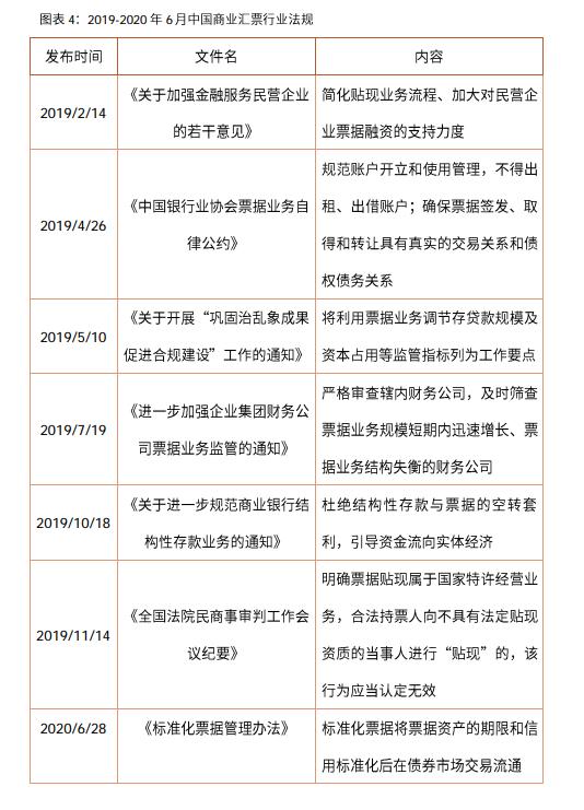 2019年中国商业汇票政策环境:行业法规