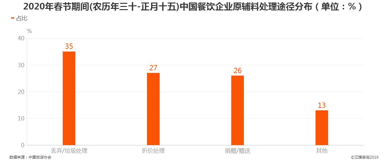 2020年春节期间中国餐饮企业原辅料处理途径分布