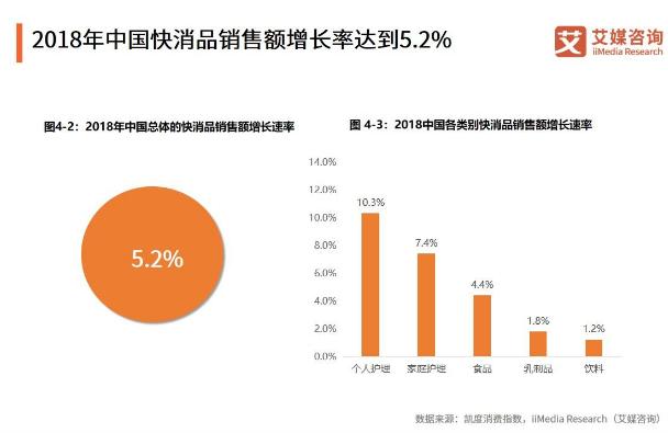 2019快消品行业报告:电商渠道销售额持续上涨,高端化将成新的增长引擎