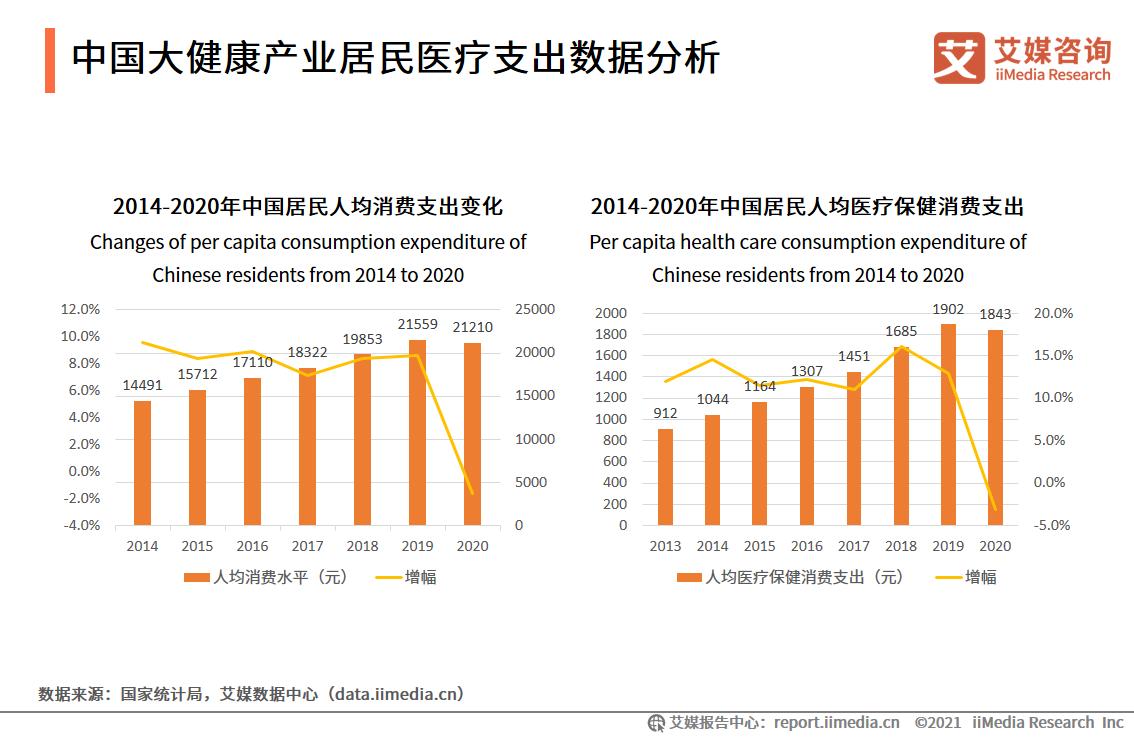 中国大健康产业居民医疗支出数据分析