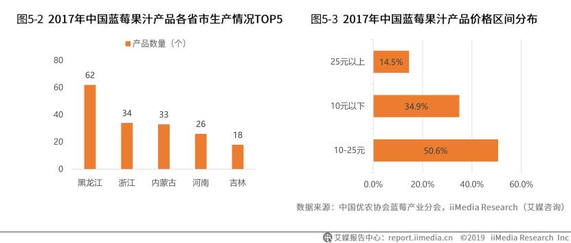 2017年中国蓝莓果汁产品个省市生产情况TOP5