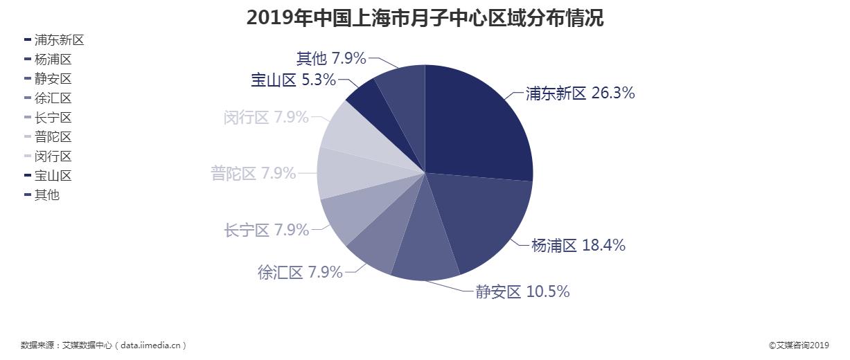 2019年中国上海市月子中心区域分布