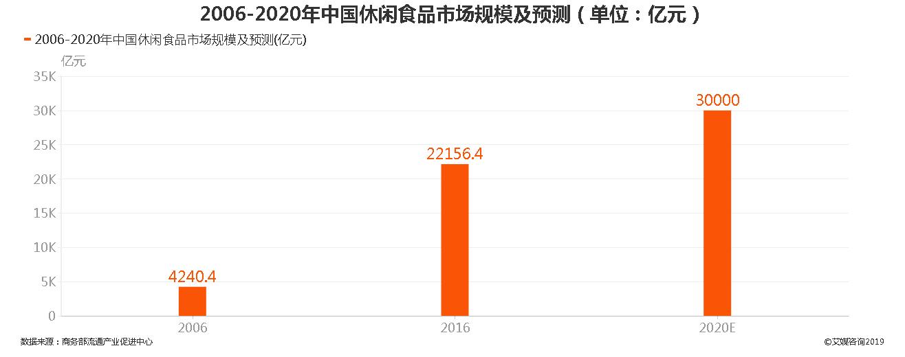 2006-2020年中国休闲食品市场规模