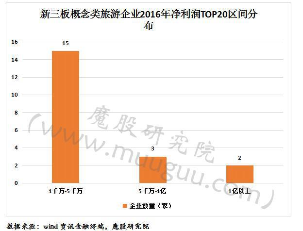 新三板旅游行业净利润排行榜TOP20:华强方特7亿居榜首