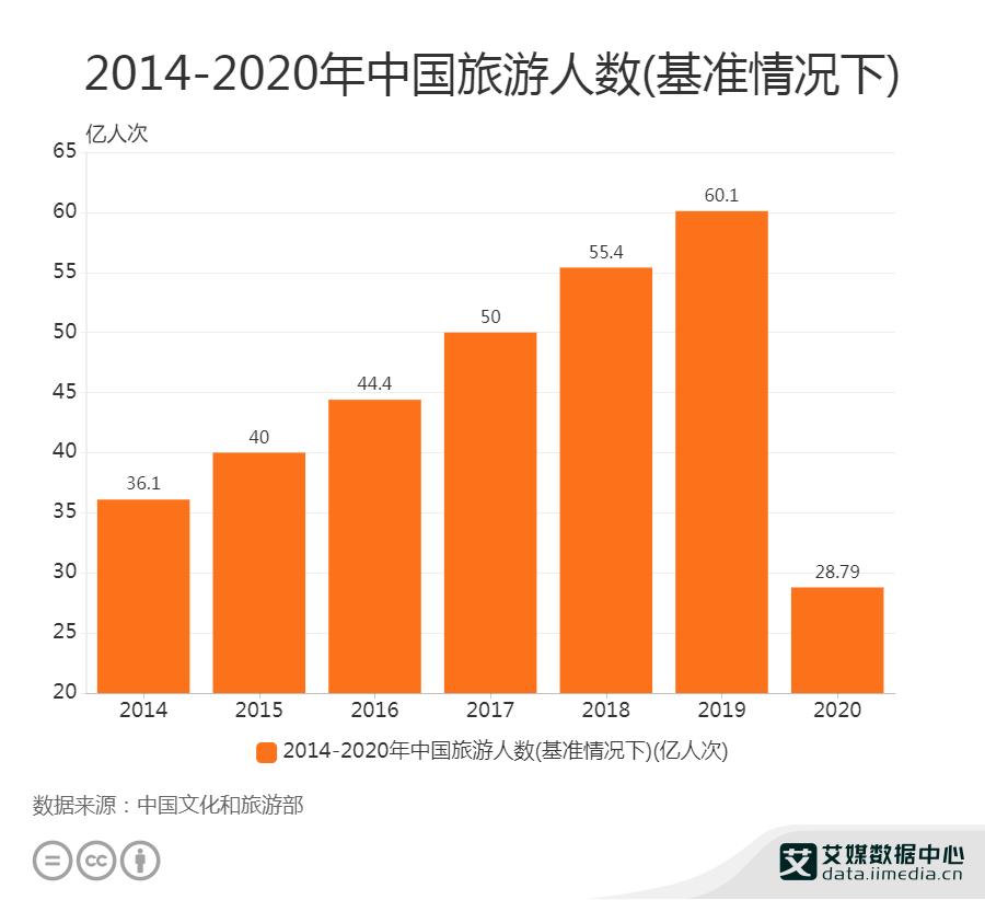 2020年国内旅游人数为28.79亿人次