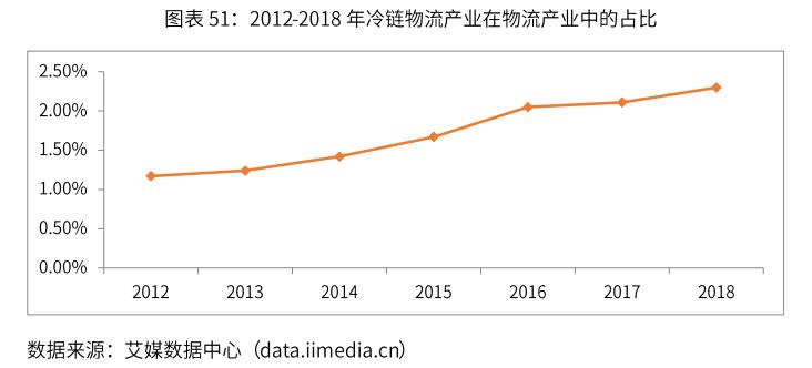 2019年中国冷链物流产业发展概览数据分析