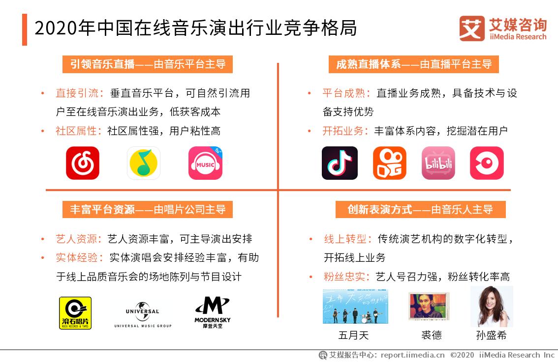 2020年中国在线音乐演出行业竞争格局