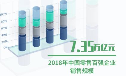 零售行业数据分析:2018年中国零售百强企业销售规模7.35万亿元
