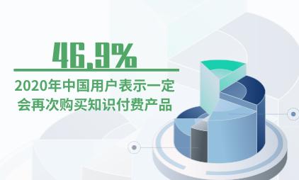 知识付费行业数据分析:2020年中国46.9%用户表示一定会再次购买知识付费产品