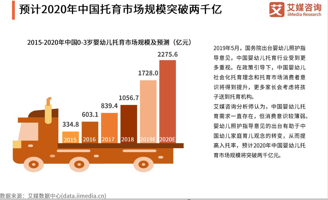 预计2019年中国托育市场规模突破两千亿