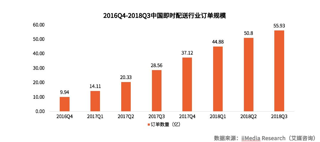 2019中国即时配送市场分析及发展前景预判