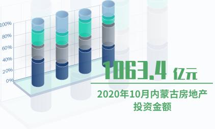 房地产行业数据分析:2020年10月内蒙古房地产投资金额约为1063.4亿元