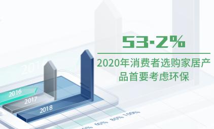 家居行业数据分析:2020年53.2%的消费者选购家居产品首要考虑环保