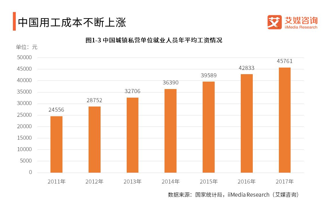 中国用工成本不断上涨