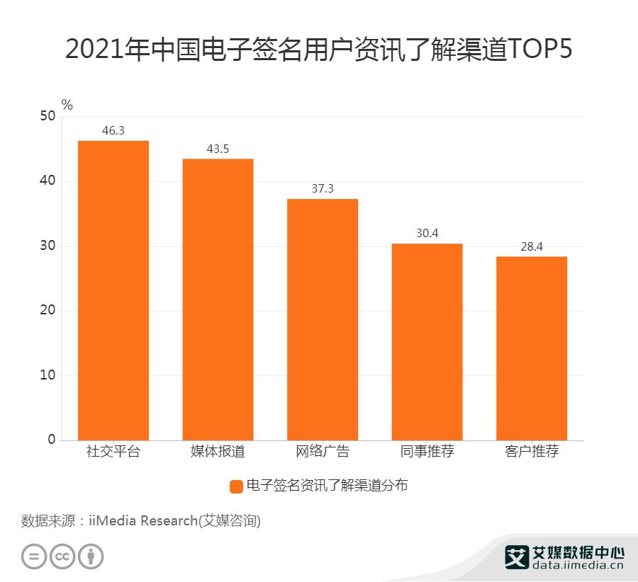 2021中国46.3%电子签名用户通过社交平台了解资讯