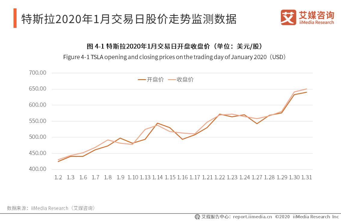 特斯拉2020年1月交易日股价走势监测数据