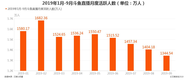 2019年1月-9月斗鱼直播月度活跃人数