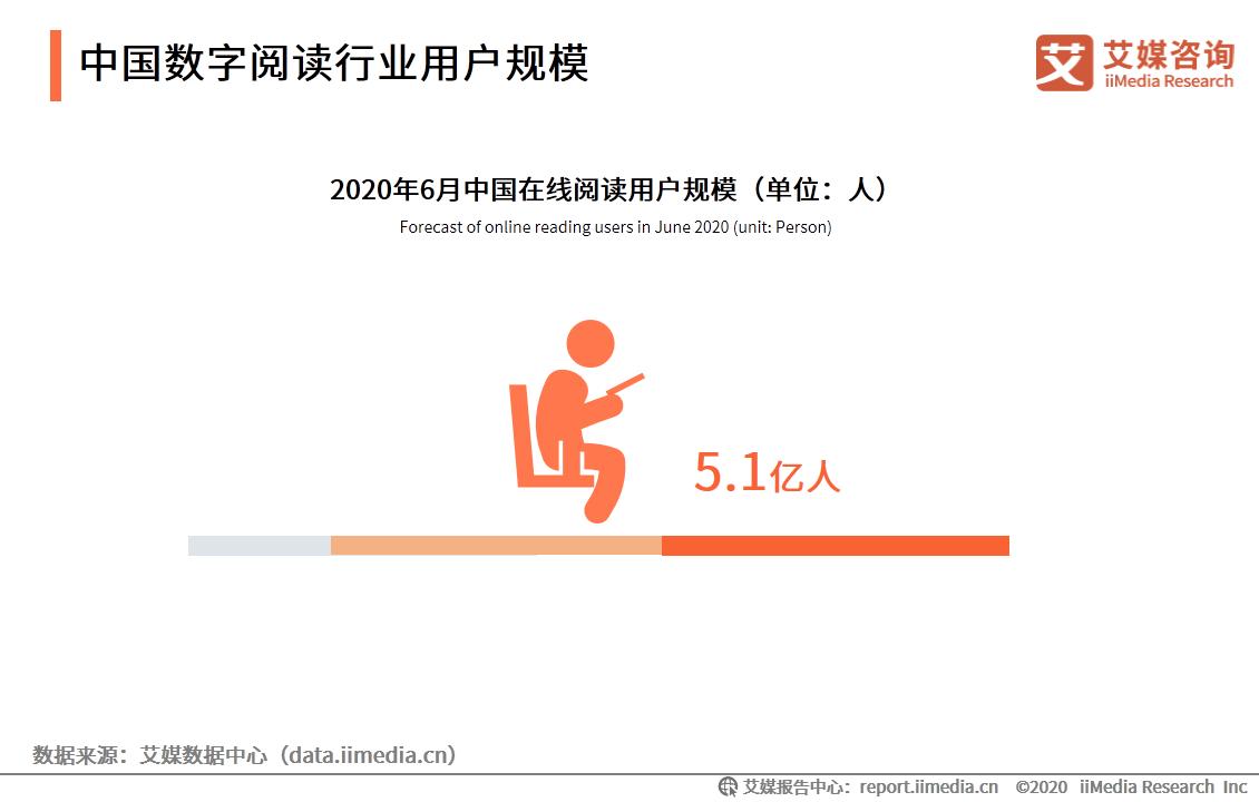 2020年6月中国在线阅读用户规模达5.1亿人
