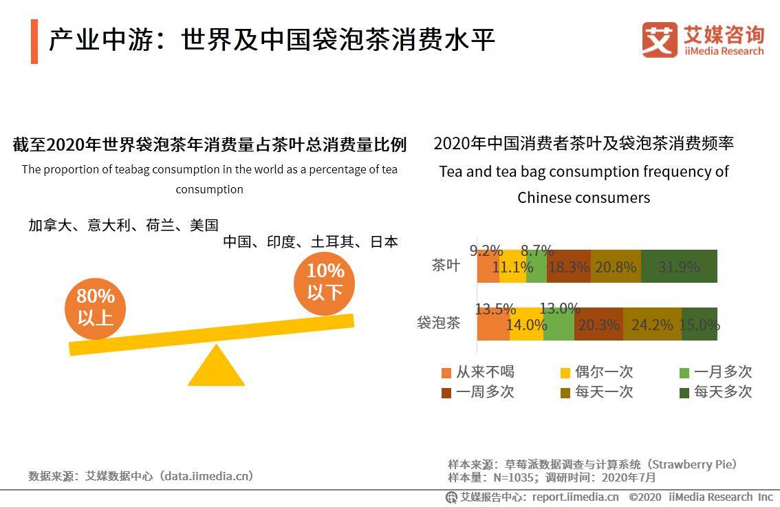 产业中游:世界及中国袋泡茶消费水平