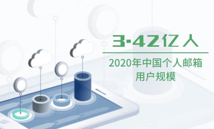 个人邮箱行业数据分析:2020年中国个人邮箱用户规模将达到3.42亿人