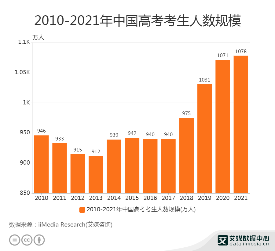 2021年中国高考考生人数规模达1078万人
